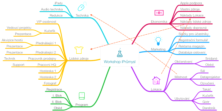 Workshop_iPrumysl